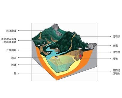 思微地质灾害监测方案