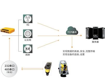 思微数据通讯系统方案